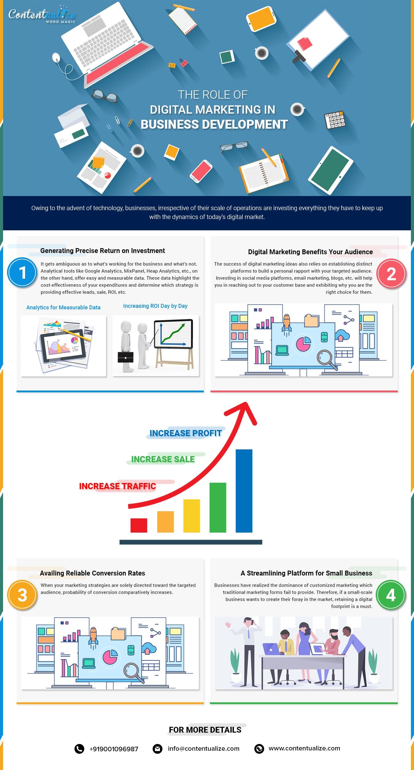 Role-of-Digital-Marketing-min